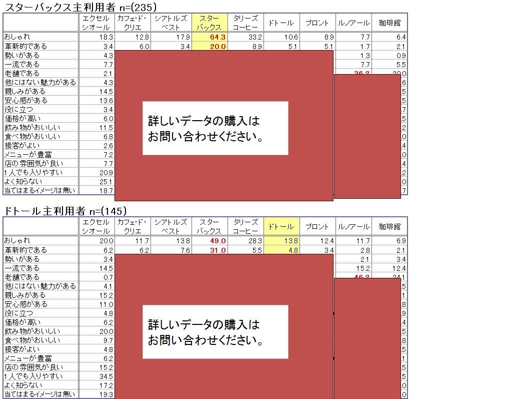 カフェイメージ評価 (スターバックス主利用者・ドトール主利用者)【複数回答】