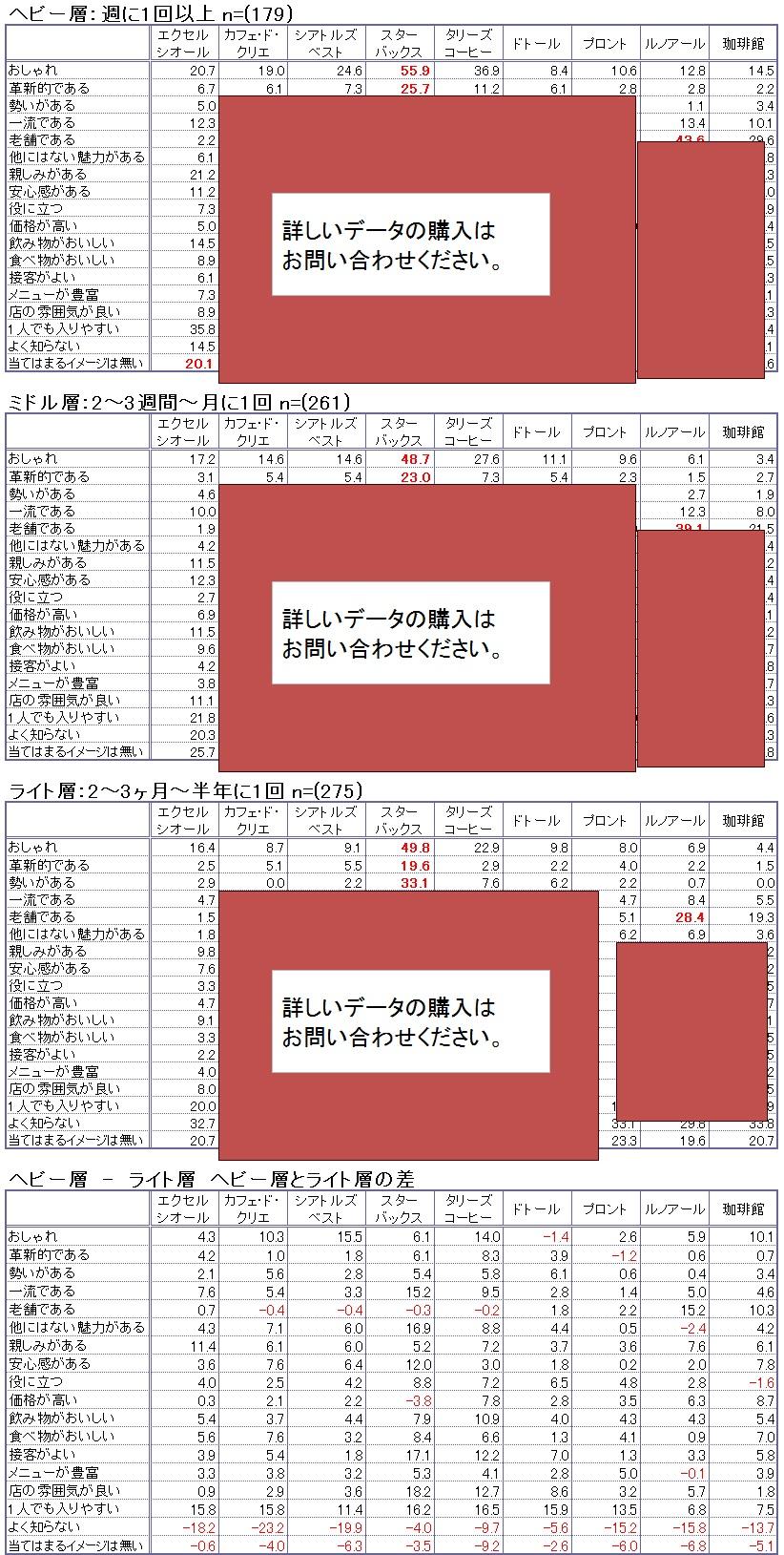 カフェ イメージ評価【カフェヘビーユーザー vs ライユーザー】