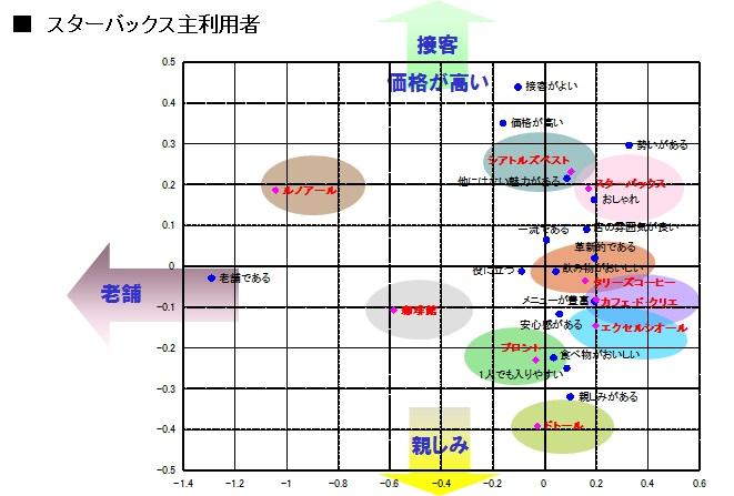 カフェ イメージ評価【コレスポンデンス分析】  【複数回答】