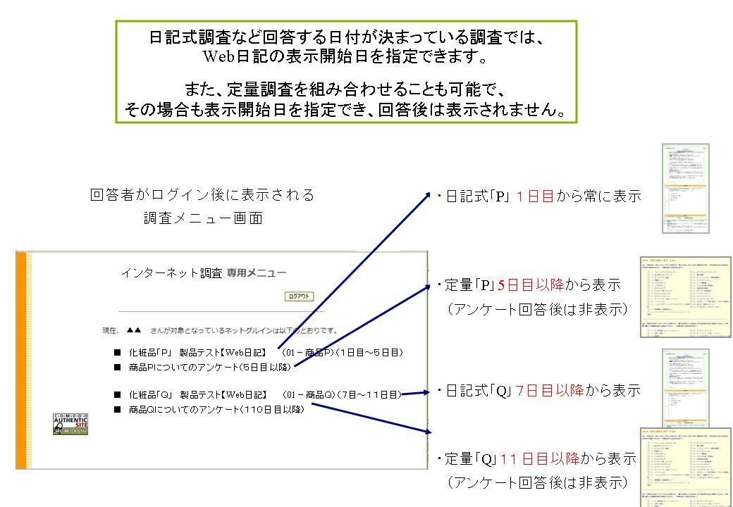 フォトインサイト『Web日記調査...