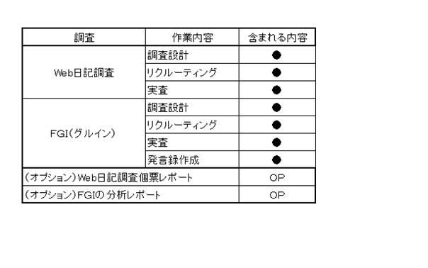 WEB日記調査(事前写真収集)とF...