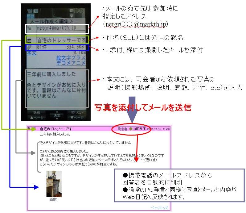 フォトインサイトWeb日記式調査 ...